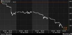 S&P500 за 4 дня упал почти на 5% из-за краха в Китае
